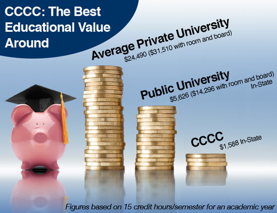CCCC: The Best Educational Value Around